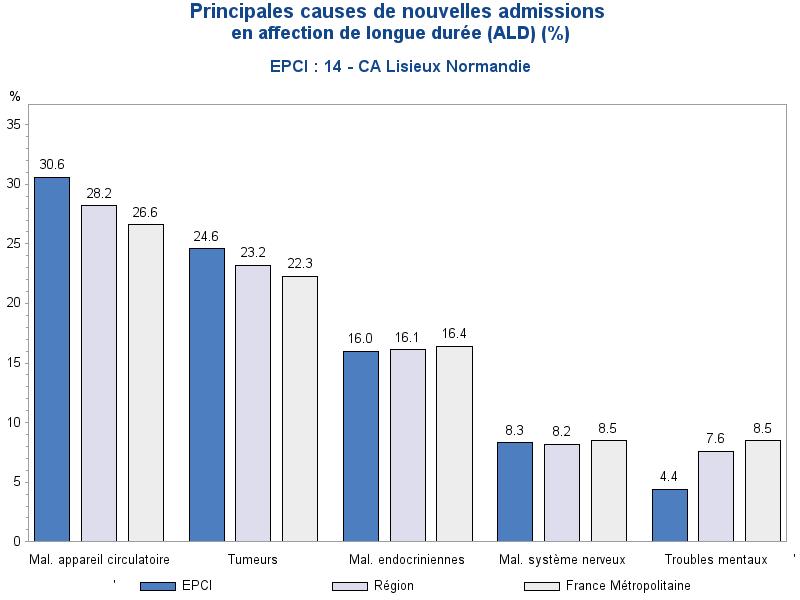 Trois principales causes de nouvelles admissions en ALD