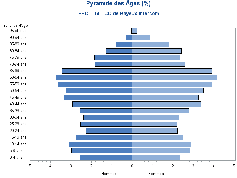 Pyramide des ages