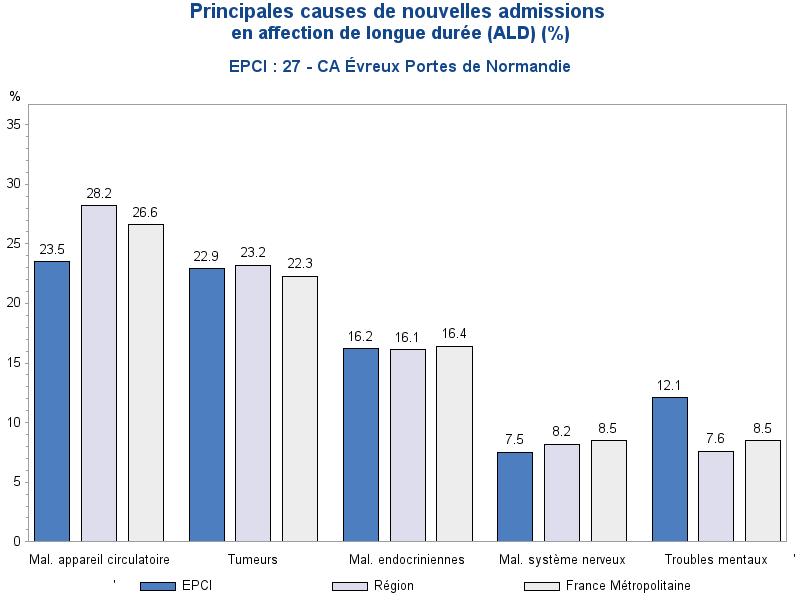 Trois premieres causes de nouvelles admissions en ALD