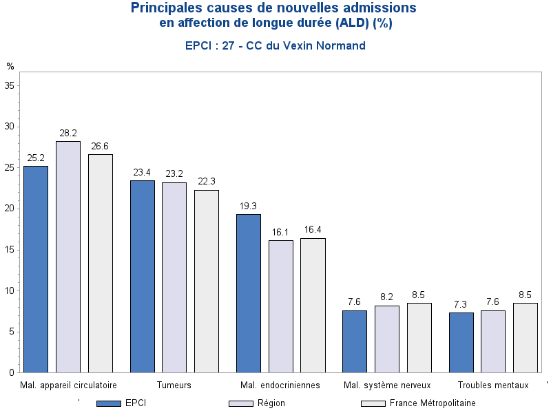 Trois premieres cause de nouvelles admissions en ALD